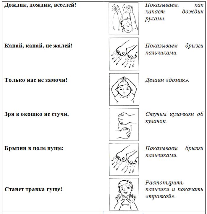 Пальчиковая гимнастика «Водичка и дождик»