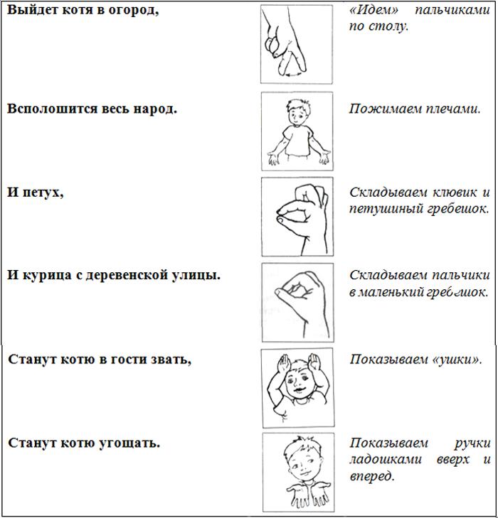 Пальчиковая гимнастика «Котики»