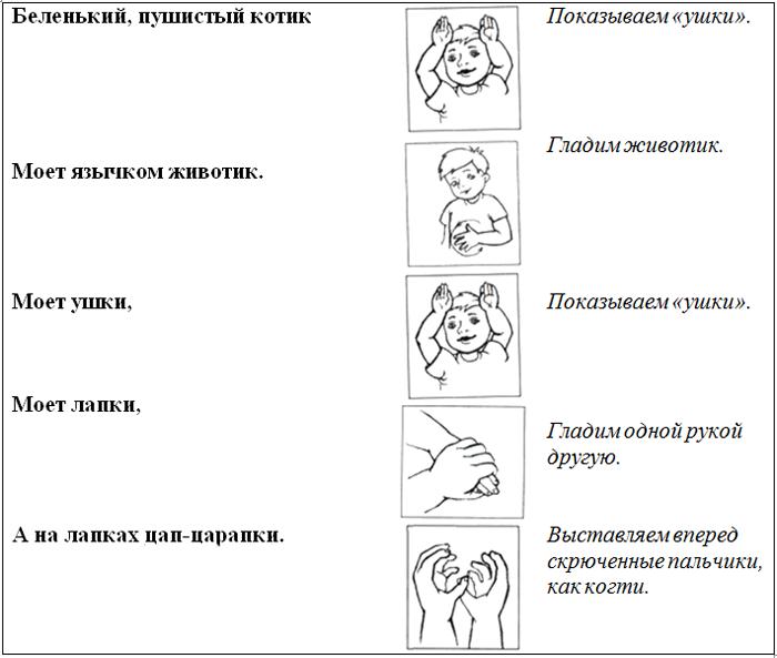 Пальчиковая гимнастика «Котя, котенька»